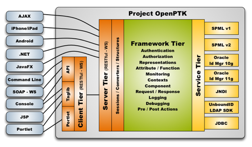 Restful web services architecture diagram