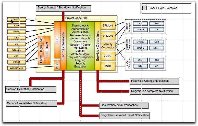 Plugins openptk docs framework packaging ccuart Image collections